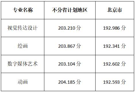 北京印刷学院2020年综合分录取线