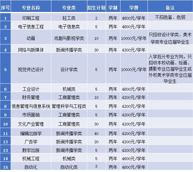 北京印刷学院2021年第二学士学位招生简章